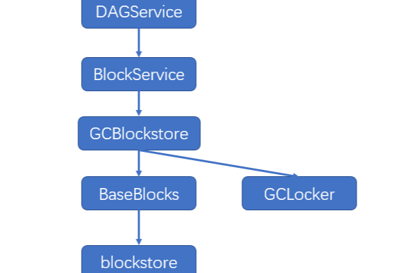 BitXMesh、区块链、趣链科技